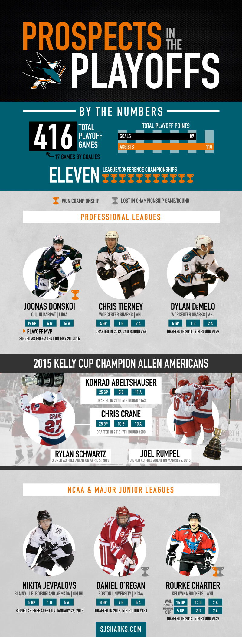 SJB_Infographic_PlayoffProspects.jpg